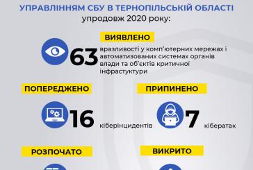 На Тернопільщині СБУ системно захищає інформаційну безпеку