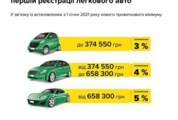 Змінено розміри ставок збору на обов'язкове державне пенсійне страхування при першій реєстрації легкових автомобілів
